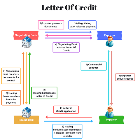 Letter-of-Credit-(1).png